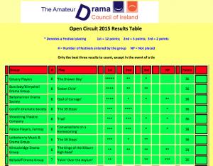 All Ireland Drama Finalists 2015